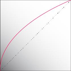 courbe sRGB